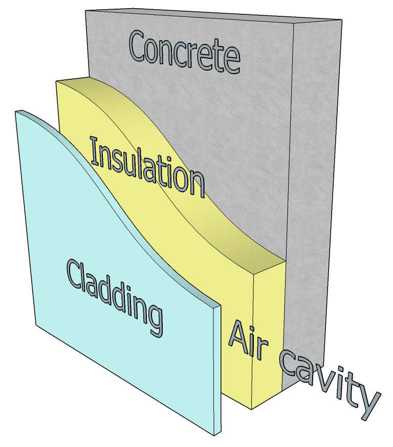 cladding legislation in relation to fire